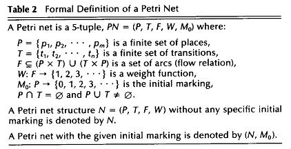 Mathematical Properties of Petri Nets
