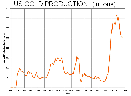 US gold production