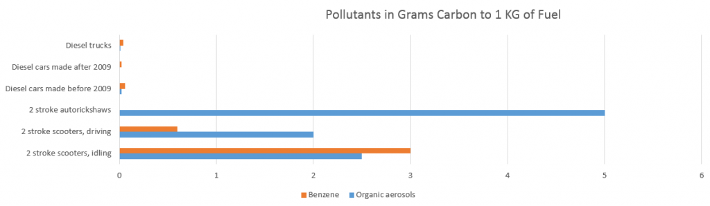Click on Graph to See Pollutants Per KG of Fuel